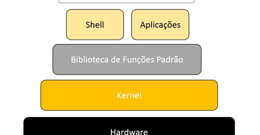 Arquitetura do Linux