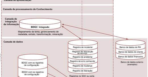 Sistema de Gerenciamento de Configuração (SGC)