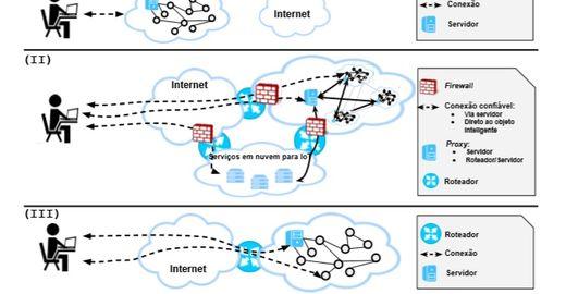 Apostila Sobre Internet das Coisas: da Teoria à Prática