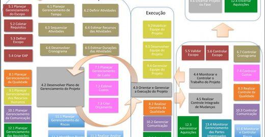 PMBOK 5ª edição: resumo dos processos para download