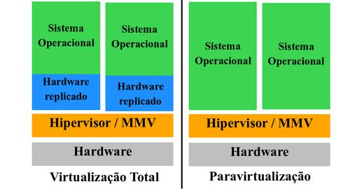 Virtualização completa e paravirtualização