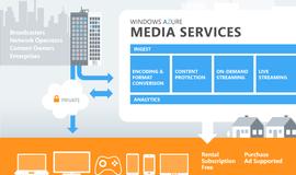 Curso Gratuito Visão geral do Azure Media services