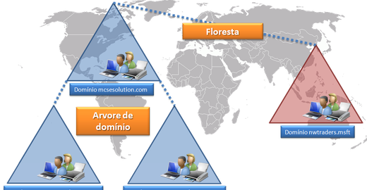 Estrutura lógica do Active Directory