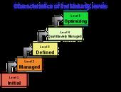 Modelo de Avaliação de níveis de maturidade ITIL