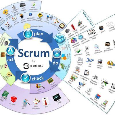 Curso gratuito online de Scrum da Universidade Scrum