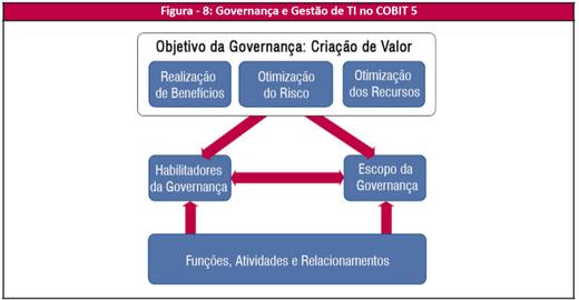 COBIT 5 |Princípio 02: Cobrir a organização de ponta a ponta