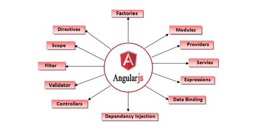 Principais Características do AngularJS