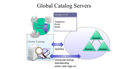Catálogo global no Active Directory