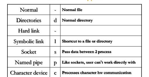 Tipos de Arquivos em Linux