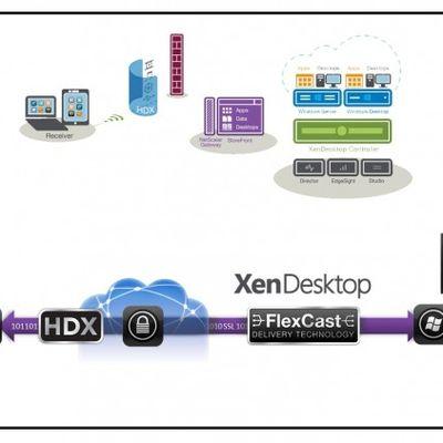 Nível 1: Curso de Citrix XenDesktop 7.6 - Introdução, Arquitetura e Suporte