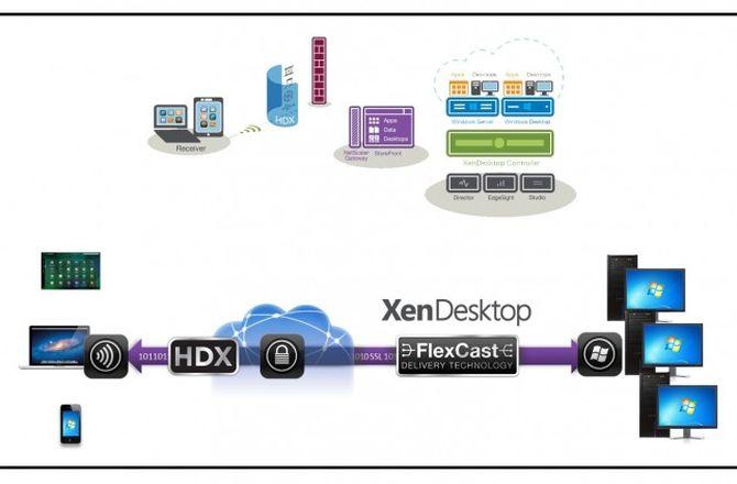 Imagem destacada do curso Nível 1: Curso de Citrix XenDesktop 7.6 - Introdução, Arquitetura e Suporte