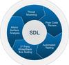 Curso Gratuito Security Development LifeCycle (SDL)