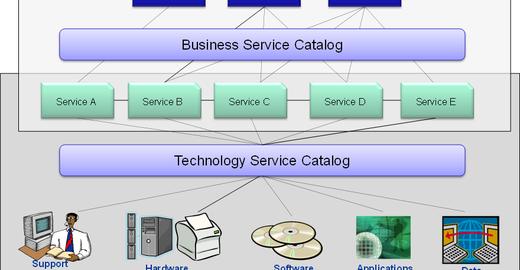 Catalogo de serviços ITIL: exemplo