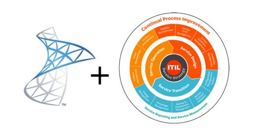 Mapeamento ITIL x Microsoft System Center