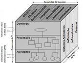 Modelo de governança de TI