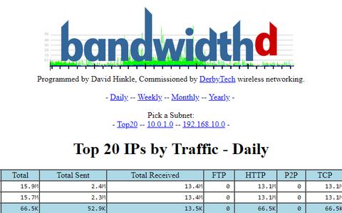 pfSense - BandwidthD
