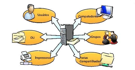 Tipos de Objetos no Active Directory