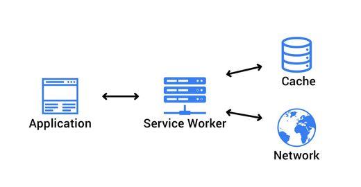Resolvendo o probleminha de aplicações fora do ar e melhorando a experiência de navegação para o usuário