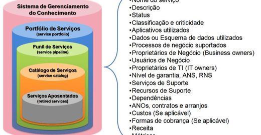 Template Portfólio de Serviços de TI ITIL