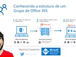 """Novo vídeo """"Conhecendo a estrutura de um Grupo de Office 365"""""""