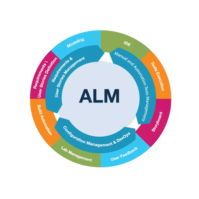 Curso Gratuito Application Lifecycle Management (ALM) - Parte 1