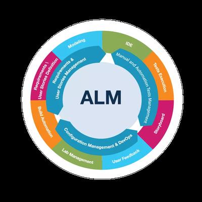 Curso Gratuito Application Lifecycle Management (ALM) - Parte 1