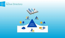 Curso Conceitos sobre Active Directory