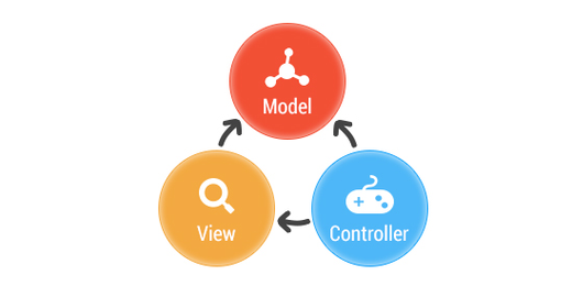Padrão MVC | Arquitetura Model-View-Controller