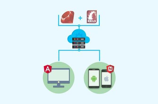 Imagem destacada do curso 3 Cursos em 01: API Rails 5 + Aplicao Angular 4 + App Mvel NativeScript