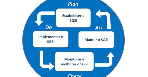 Sistema de Gestão de Segurança da Informação (SGSI)