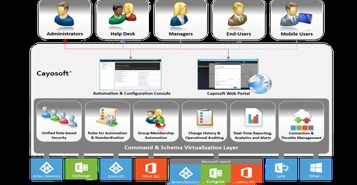 Como o Active Directory Funciona?