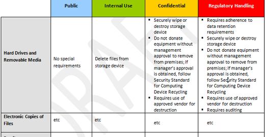 Política de classificação da informação: exemplo