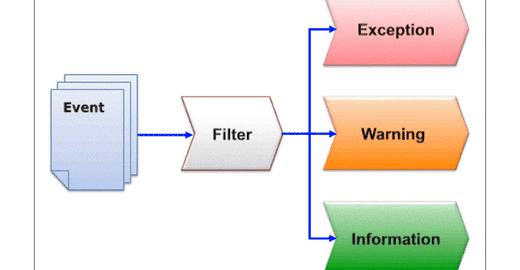 Gerenciamento de Eventos x Gerenciamento de Incidentes da ITIL